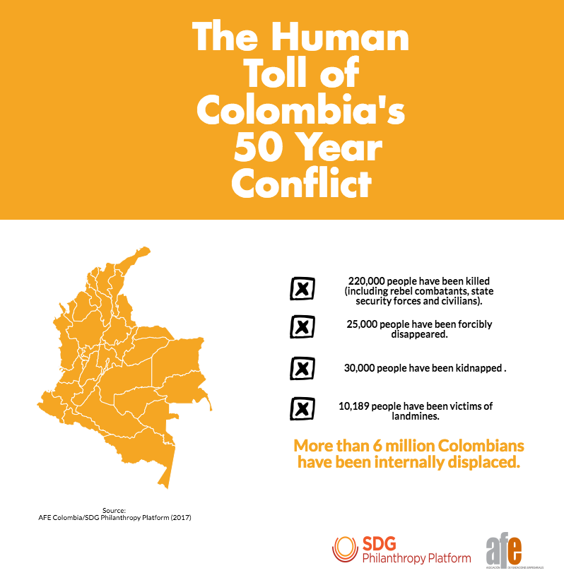 Infographic Colombia